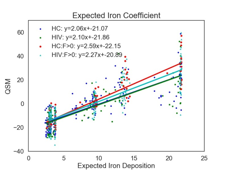 Expected Iron Coefficient